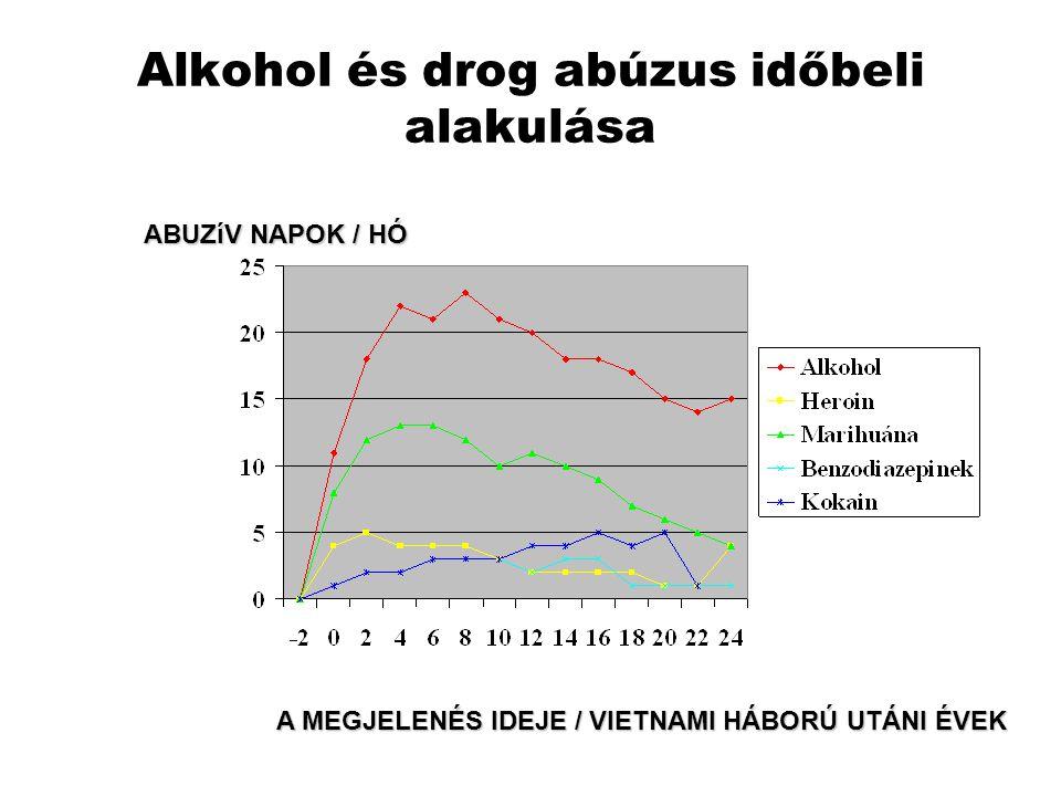 Alkohol és drog abúzus időbeli alakulása ABUZíV NAPOK / HÓ A MEGJELENÉS IDEJE / VIETNAMI HÁBORÚ UTÁNI ÉVEK