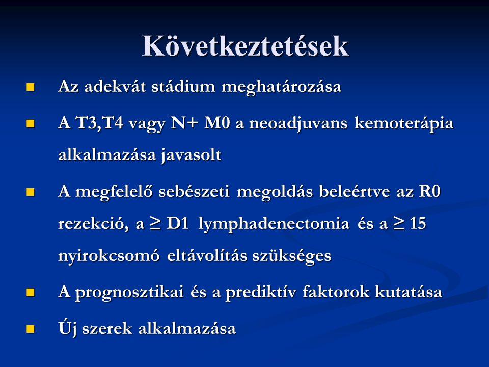 Következtetések Az adekvát stádium meghatározása Az adekvát stádium meghatározása A T3,T4 vagy N+ M0 a neoadjuvans kemoterápia alkalmazása javasolt A