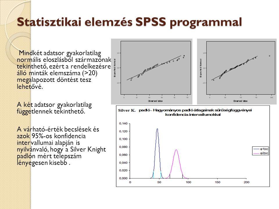 Statisztikai elemzés SPSS programmal Mindkét adatsor gyakorlatilag normális eloszlásból származónak tekinthető, ezért a rendelkezésre álló minták elem