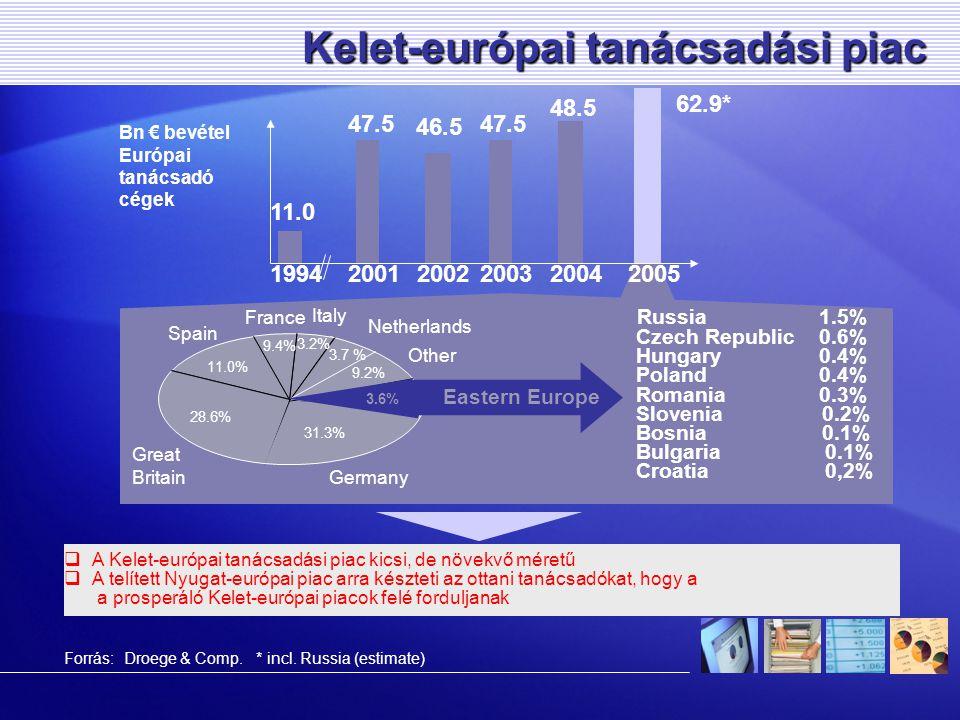  A Kelet-európai tanácsadási piac kicsi, de növekvő méretű  A telített Nyugat-európai piac arra készteti az ottani tanácsadókat, hogy a a prosperáló Kelet-európai piacok felé forduljanak Kelet-európai tanácsadási piac 1994200120022003 11.0 47.5 46.5 Netherlands Other Italy Spain Great Britain Germany Russia1.5% Czech Republic0.6% Hungary0.4% Poland0.4% Romania0.3% Slovenia0.2% Bosnia 0.1% Bulgaria 0.1% Croatia 0,2% 11.0% 28.6% 3.2% 3.7 % 9.4% 9.2% 47.5 20042005 48.5 62.9* France 31.3% Eastern Europe 3.6% * incl.