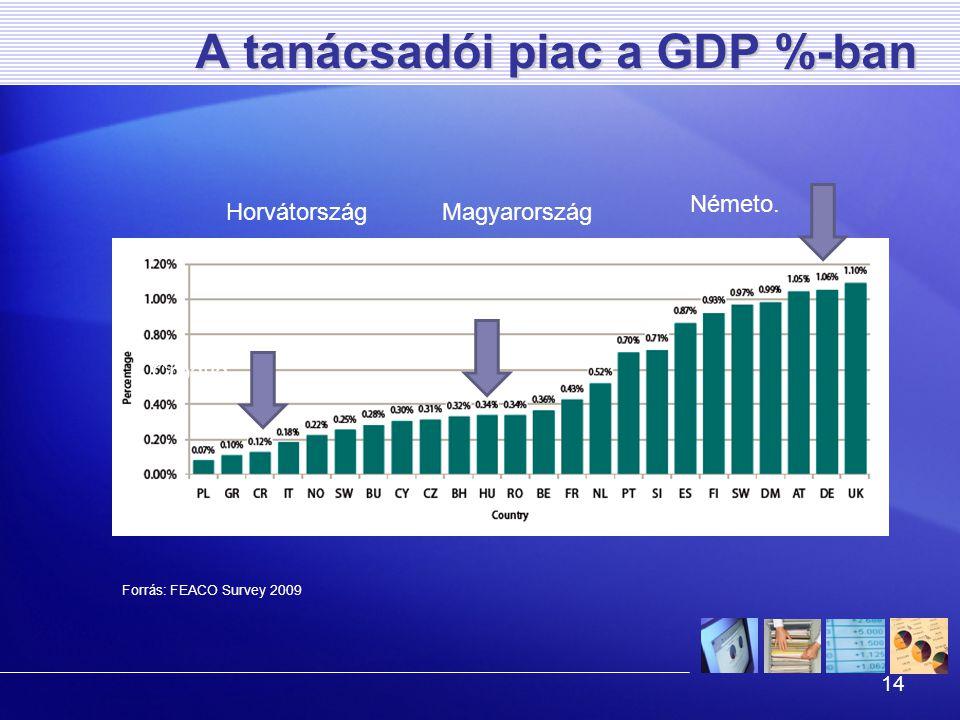 14 A tanácsadói piac a GDP %-ban Forrás: FEACO Survey 2009 Németo. Croatia MagyarországHorvátország