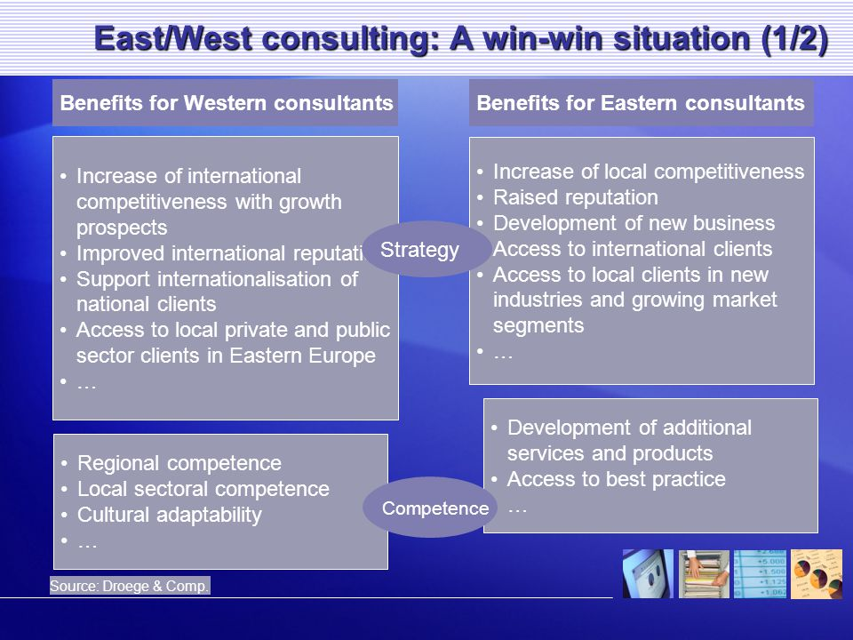 East/West consulting: A win-win situation (1/2) Benefits for Western consultantsBenefits for Eastern consultants Source: Droege & Comp. Increase of in