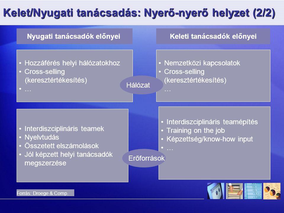 Kelet/Nyugati tanácsadás: Nyerő-nyerő helyzet (2/2) Nyugati tanácsadók előnyeiKeleti tanácsadók előnyei Forrás: Droege & Comp.