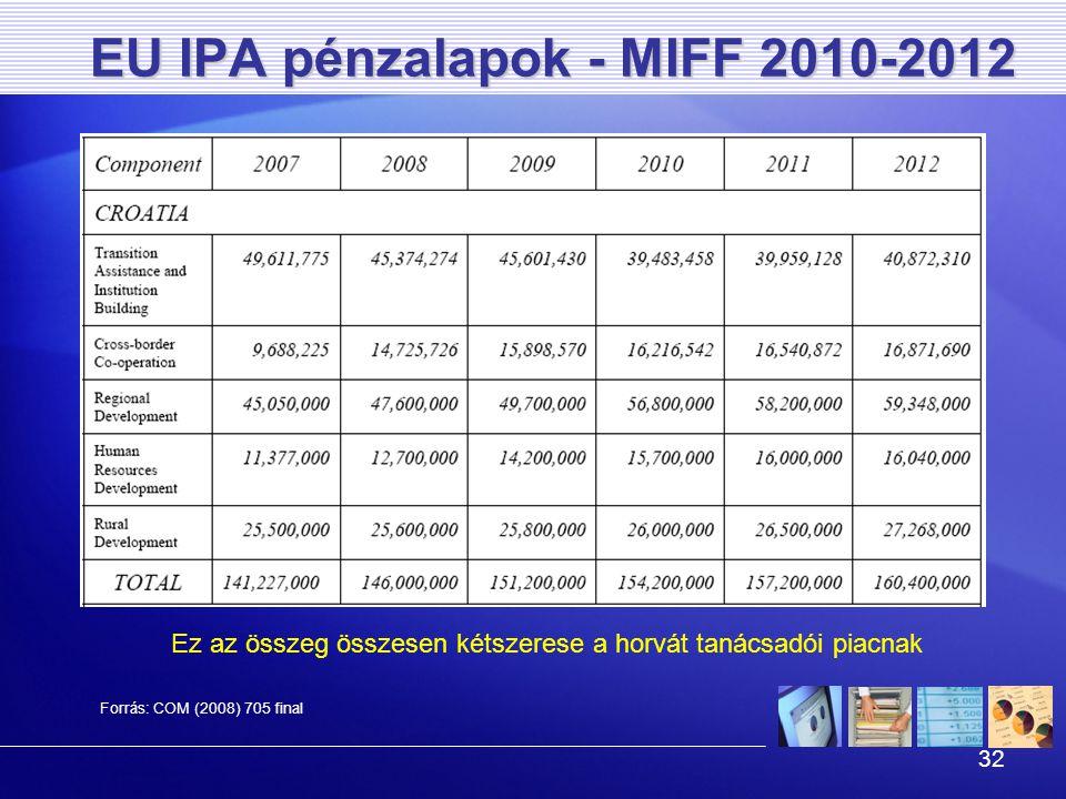 32 EU IPA pénzalapok - MIFF 2010-2012 Forrás: COM (2008) 705 final Ez az összeg összesen kétszerese a horvát tanácsadói piacnak
