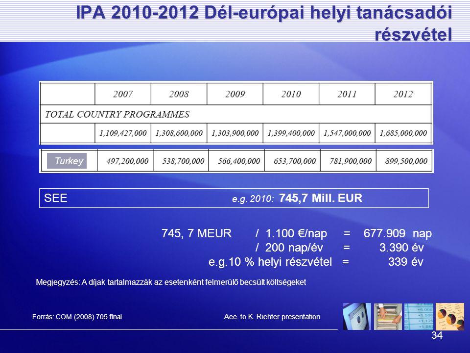 34 IPA 2010-2012 Dél-európai helyi tanácsadói részvétel Forrás: COM (2008) 705 final Turkey SEE e.g.