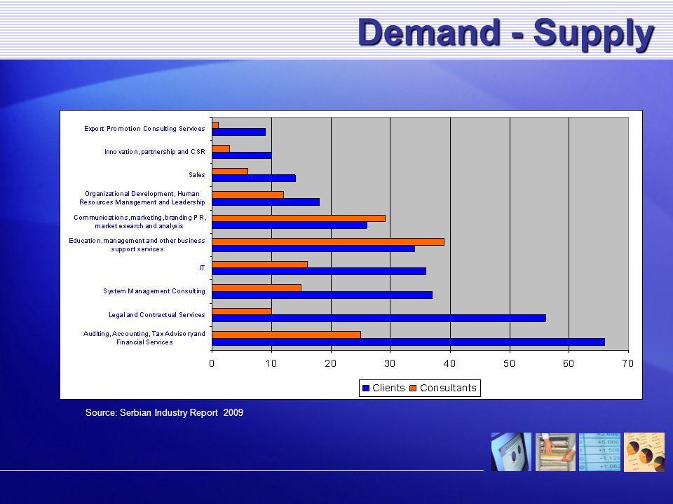 Kereslet és kínálat Kereslet és kínálat Source: Serbian Industry Report 2009