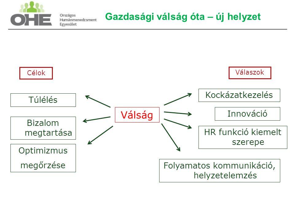 Gazdasági válság óta – új helyzet Válság Folyamatos kommunikáció, helyzetelemzés Optimizmus megőrzése Innováció Bizalom megtartása Kockázatkezelés HR funkció kiemelt szerepe Túlélés Célok Válaszok