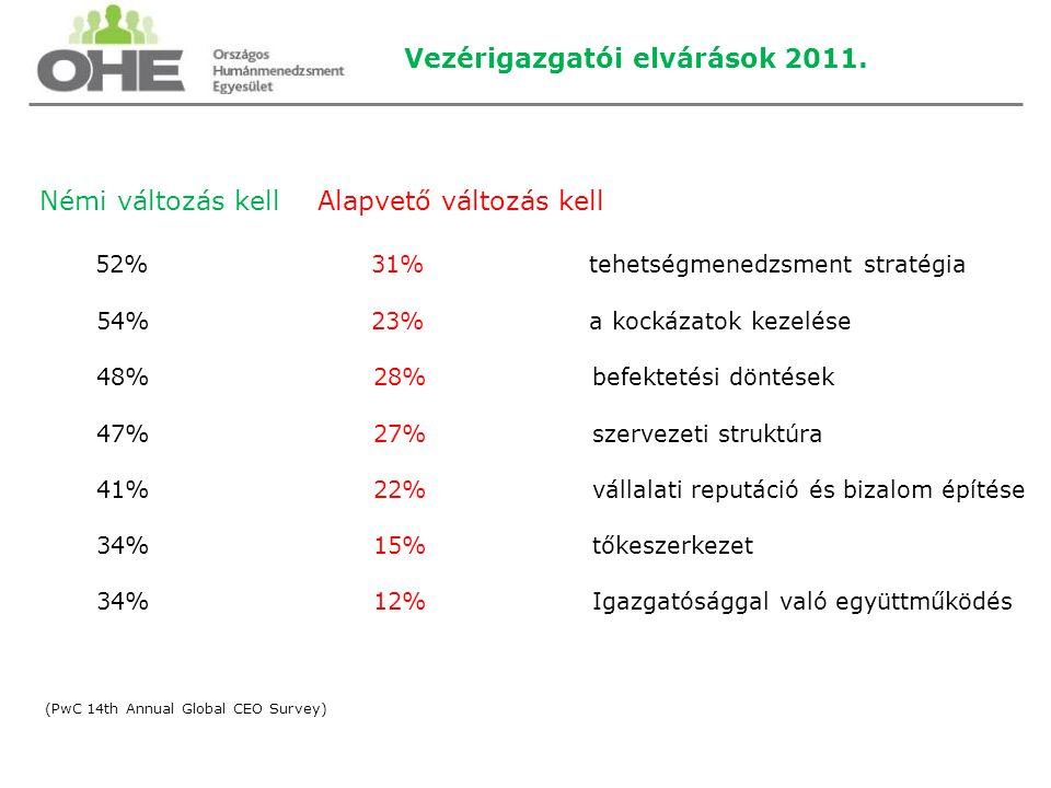 Vezérigazgatói elvárások 2011. Némi változás kell Alapvető változás kell 52% 31% tehetségmenedzsment stratégia 54% 23% a kockázatok kezelése 48% 28% b