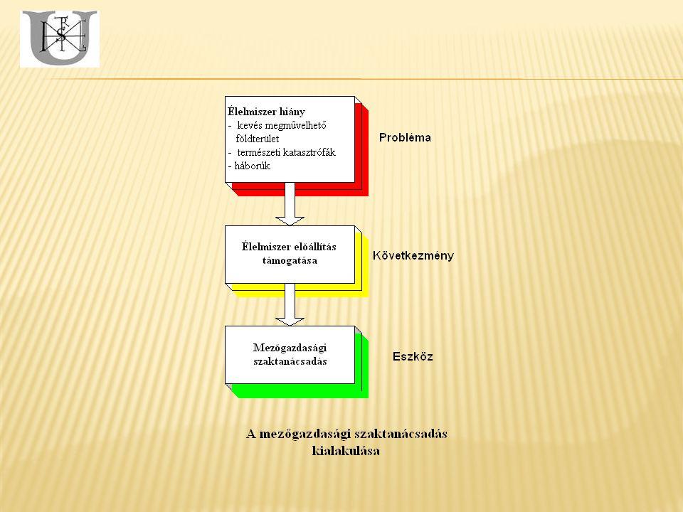 A mezőgazdasági szaktanácsadás definíciója Hollandia (N.