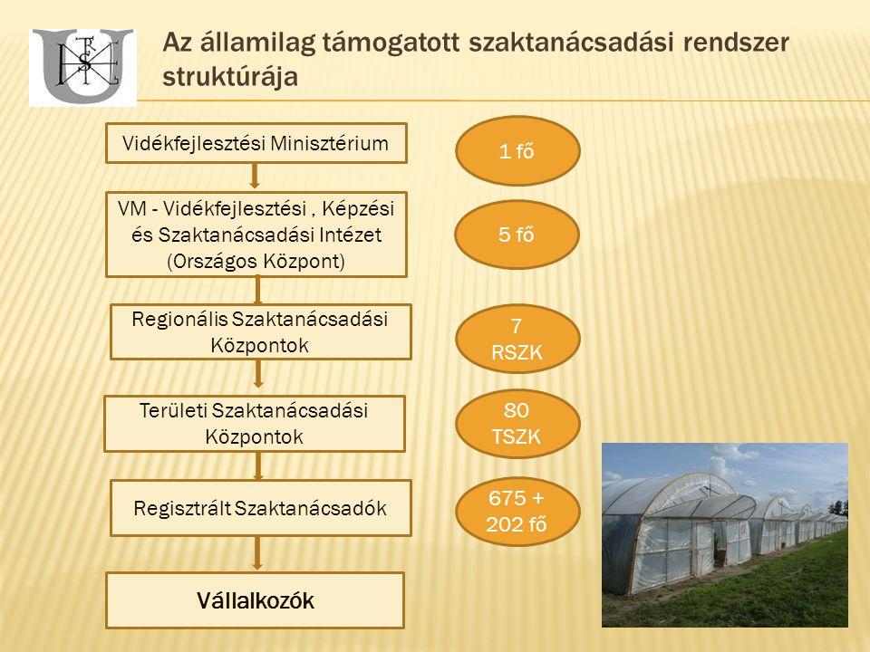 Az államilag támogatott szaktanácsadási rendszer struktúrája Vidékfejlesztési Minisztérium Vállalkozók VM - Vidékfejlesztési, Képzési és Szaktanácsadási Intézet (Országos Központ) Regionális Szaktanácsadási Központok Területi Szaktanácsadási Központok Regisztrált Szaktanácsadók 7 RSZK 80 TSZK 675 + 202 fő 5 fő 1 fő