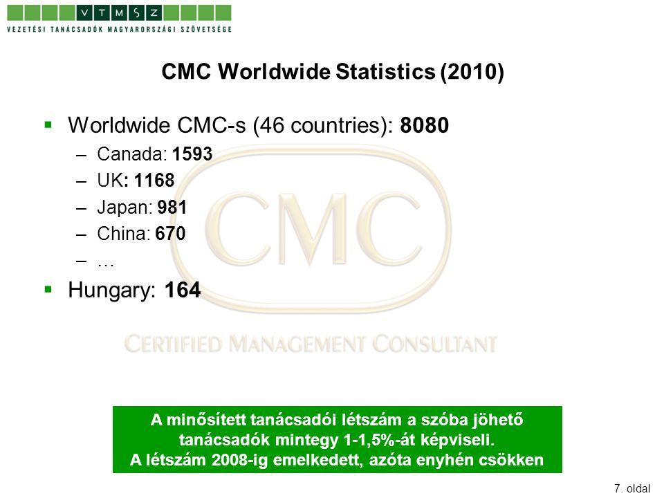 7. oldal CMC Worldwide Statistics (2010)  Worldwide CMC-s (46 countries): 8080 –Canada: 1593 –UK: 1168 –Japan: 981 –China: 670 –…  Hungary: 164 A mi