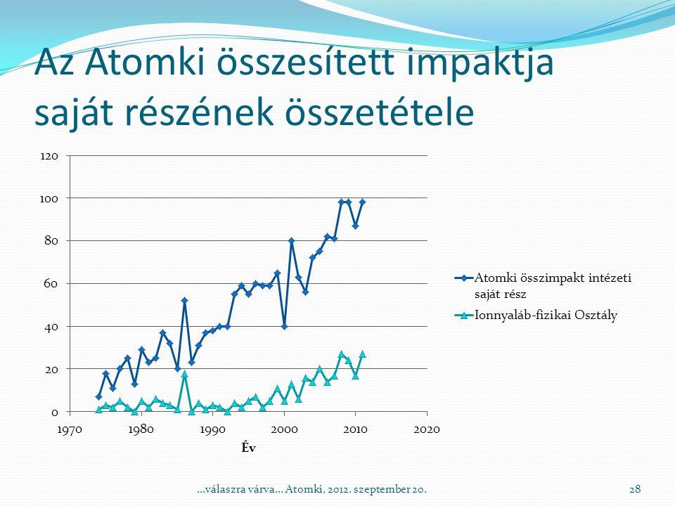Az Atomki összesített impaktja saját részének összetétele 28...válaszra várva...