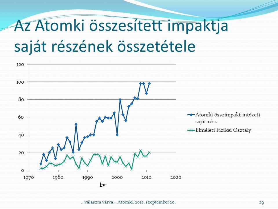 Az Atomki összesített impaktja saját részének összetétele 29...válaszra várva...