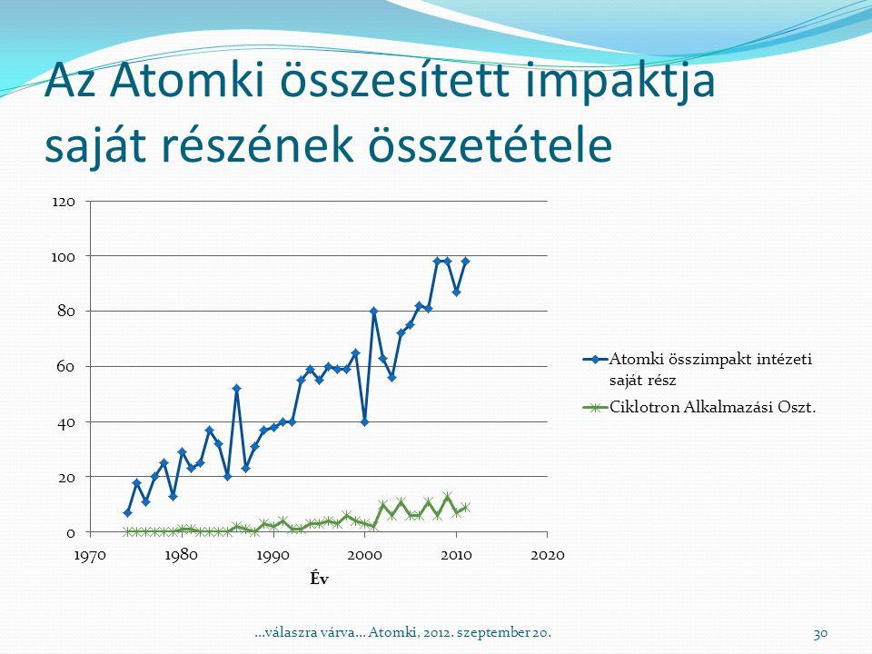 Az Atomki összesített impaktja saját részének összetétele 30...válaszra várva...