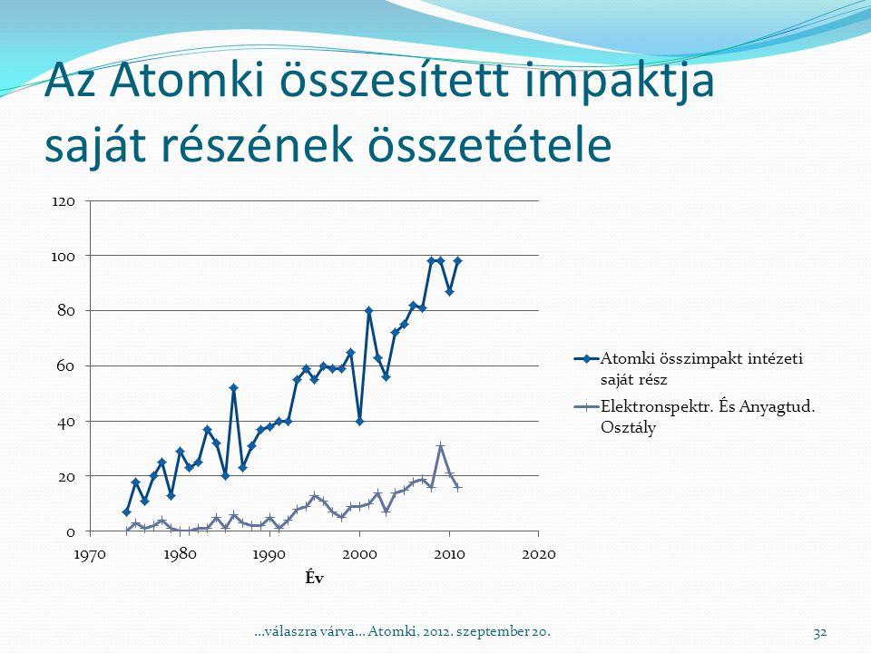 Az Atomki összesített impaktja saját részének összetétele 32...válaszra várva...