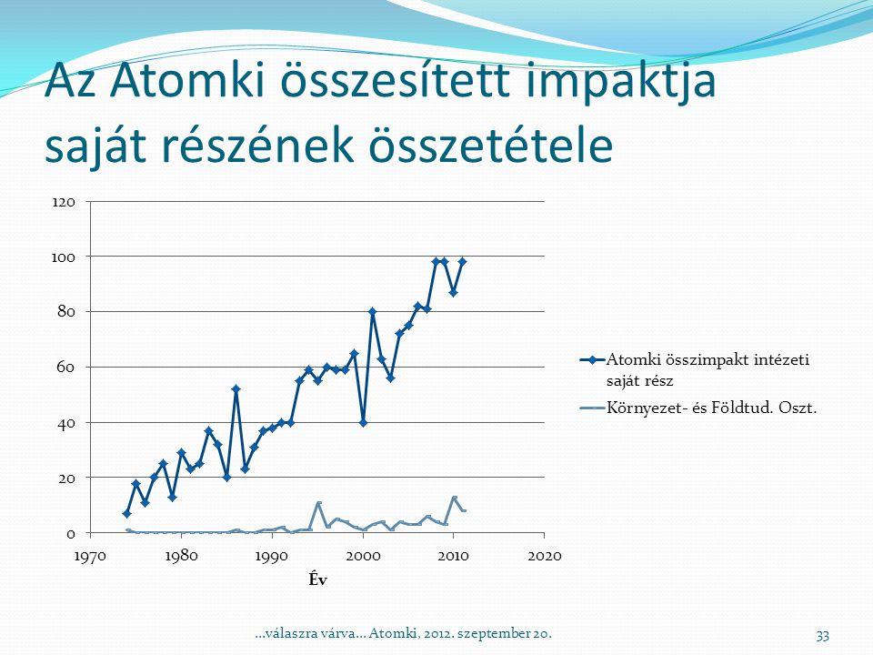 Az Atomki összesített impaktja saját részének összetétele 33...válaszra várva...