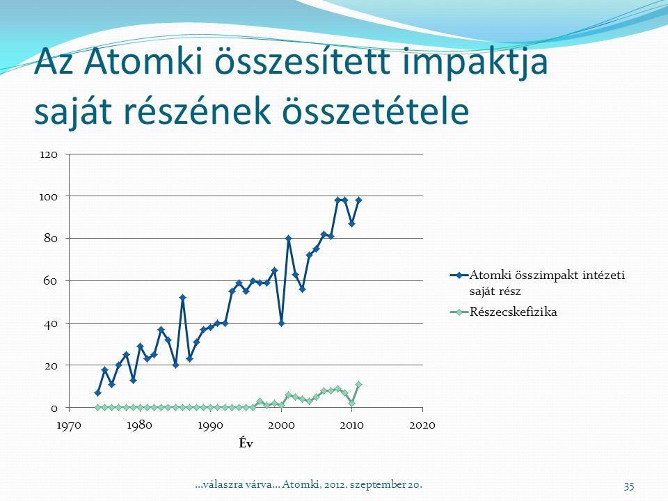 Az Atomki összesített impaktja saját részének összetétele 35...válaszra várva...