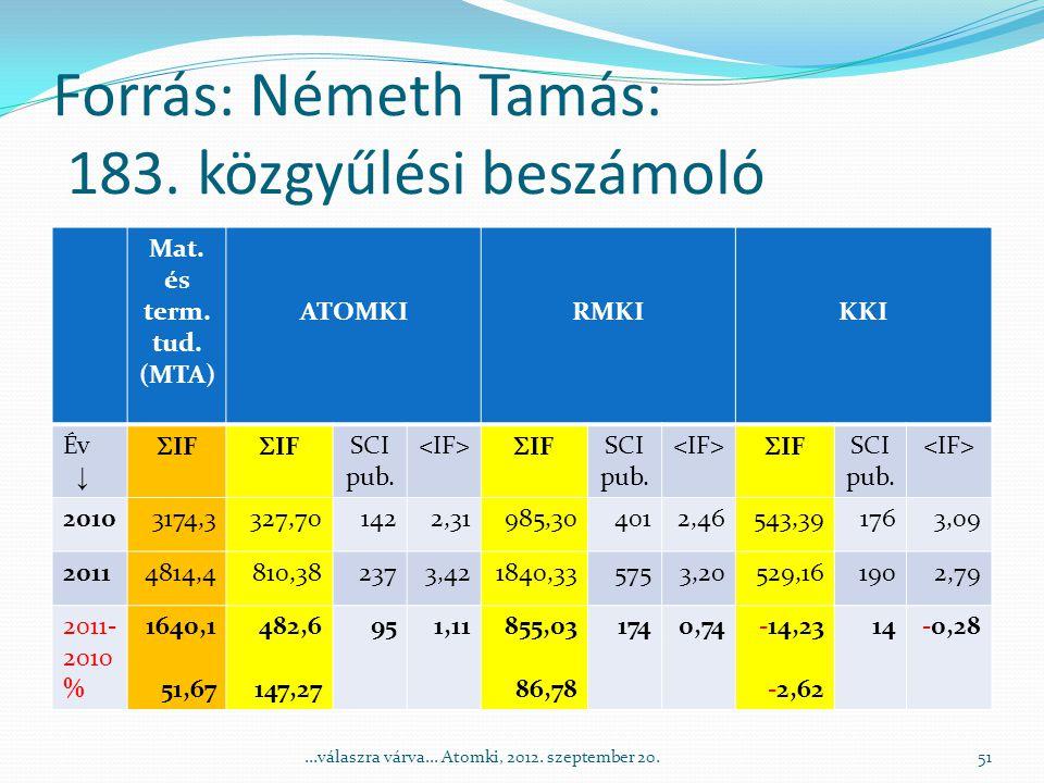 Forrás: Németh Tamás: 183. közgyűlési beszámoló Mat.