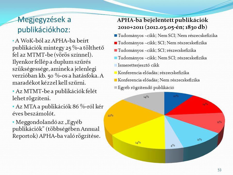 Megjegyzések a publikációkhoz: A WoK-ból az APHA-ba beírt publikációk mintegy 25 %-a tölthető fel az MTMT-be (vörös színnel).