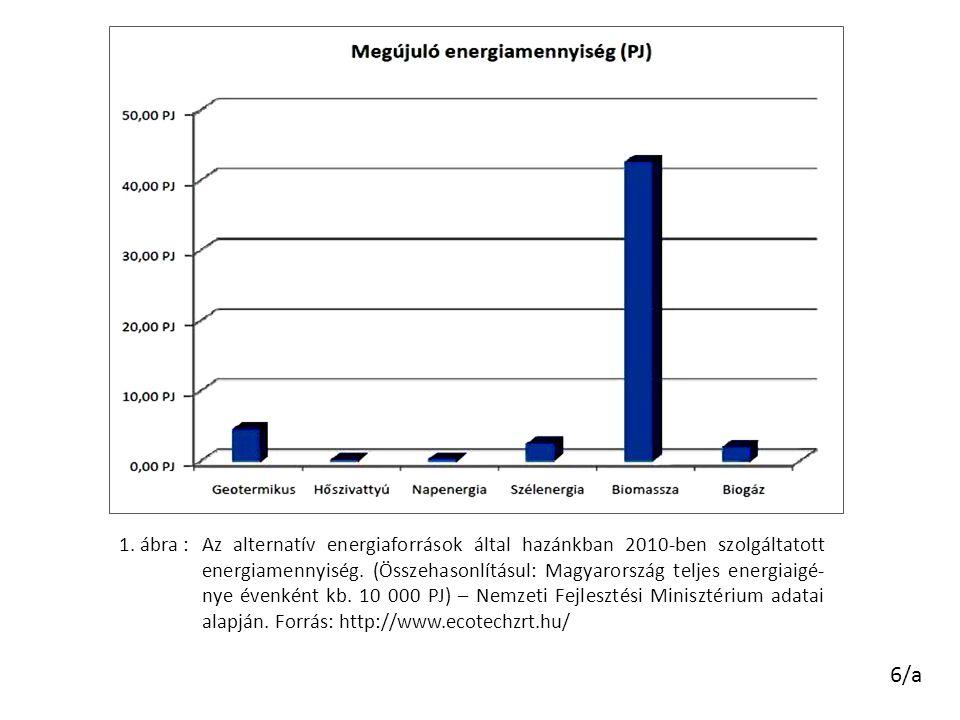 Az alternatív energiaforrások által hazánkban 2010-ben szolgáltatott energiamennyiség. (Összehasonlításul: Magyarország teljes energiaigé- nye évenkén