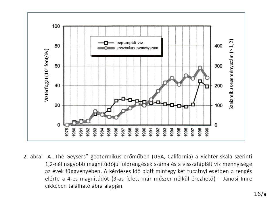 """16/a 2. ábra: A """"The Geysers"""" geotermikus erőműben (USA, California) a Richter-skála szerinti 1,2-nél nagyobb magnitúdójú földrengések száma és a viss"""
