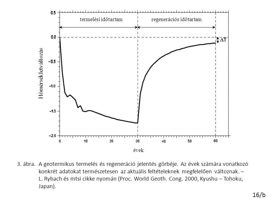 16/b termelési időtartamregenerációs időtartam Hőmérsékletváltozás évek 3. ábra.A geotermikus termelés és regeneráció jelentés görbéje. Az évek számár
