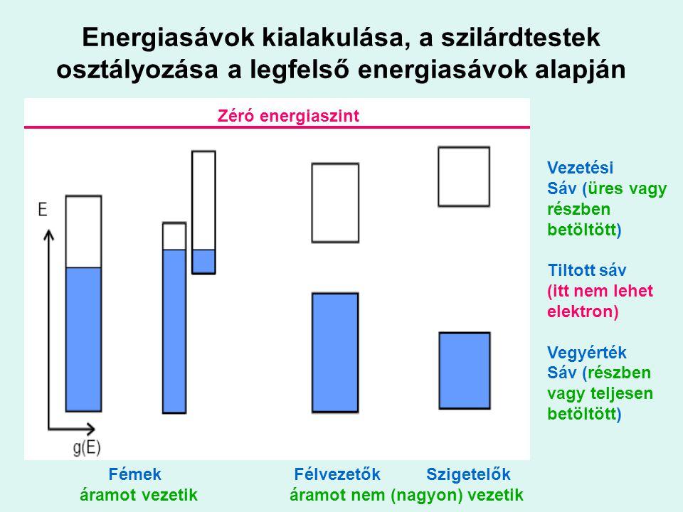 Energiasávok kialakulása, a szilárdtestek osztályozása a legfelső energiasávok alapján Zéró energiaszint Fémek Félvezetők Szigetelők áramot vezetik ár