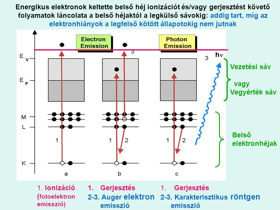 Energikus elektronok keltette belső héj ionizációt és/vagy gerjesztést követő folyamatok láncolata a belső héjaktól a legkülső sávokig: addig tart, mí