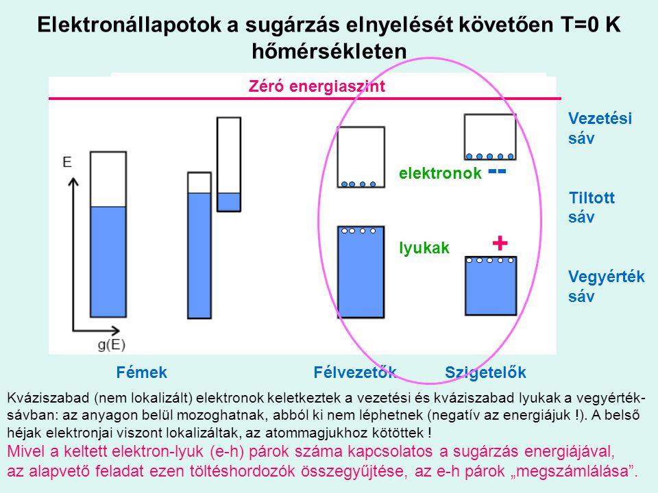Elektronállapotok a sugárzás elnyelését követően T=0 K hőmérsékleten Kváziszabad (nem lokalizált) elektronok keletkeztek a vezetési és kváziszabad lyu