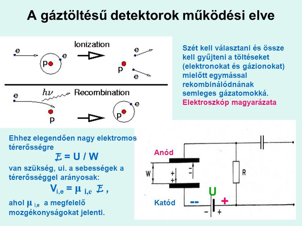 A gáztöltésű detektorok működési elve -- + Anód U Katód Szét kell választani és össze kell gyűjteni a töltéseket (elektronokat és gázionokat) mielőtt