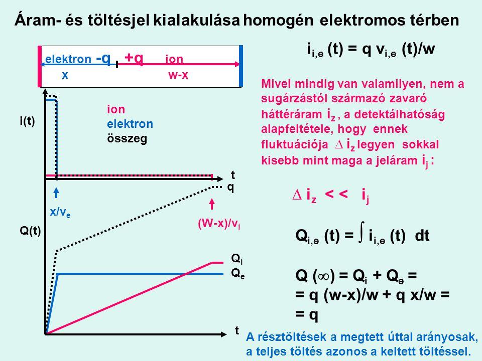 Áram- és töltésjel kialakulása homogén elektromos térben i i,e (t) = q v i,e (t)/w Q i,e (t) = ∫ i i,e (t) dt Q (  ) = Q i + Q e = = q (w-x)/w + q x/