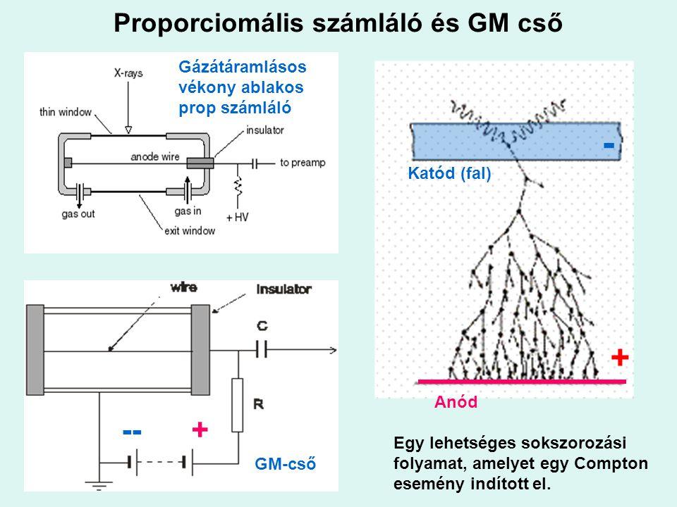 Proporciomális számláló és GM cső Egy lehetséges sokszorozási folyamat, amelyet egy Compton esemény indított el. -- + Anód Katód (fal) Gázátáramlásos