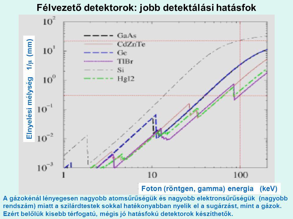 Félvezető detektorok: jobb detektálási hatásfok Foton (röntgen, gamma) energia (keV) Elnyelési mélység 1/ μ (mm) A gázokénál lényegesen nagyobb atomsű