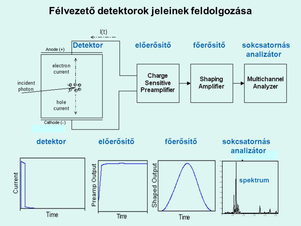 Félvezető detektorok jeleinek feldolgozása Detektor előerősítőfőerősítő sokcsatornás analizátor detektor előerősítő főerősítő sokcsatornás analizátor