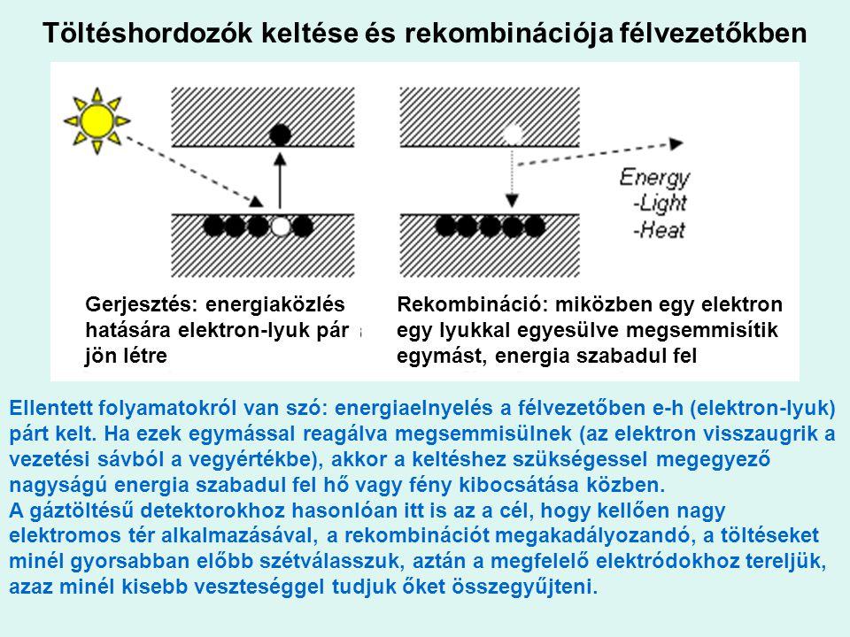 Töltéshordozók keltése és rekombinációja félvezetőkben Ellentett folyamatokról van szó: energiaelnyelés a félvezetőben e-h (elektron-lyuk) párt kelt.