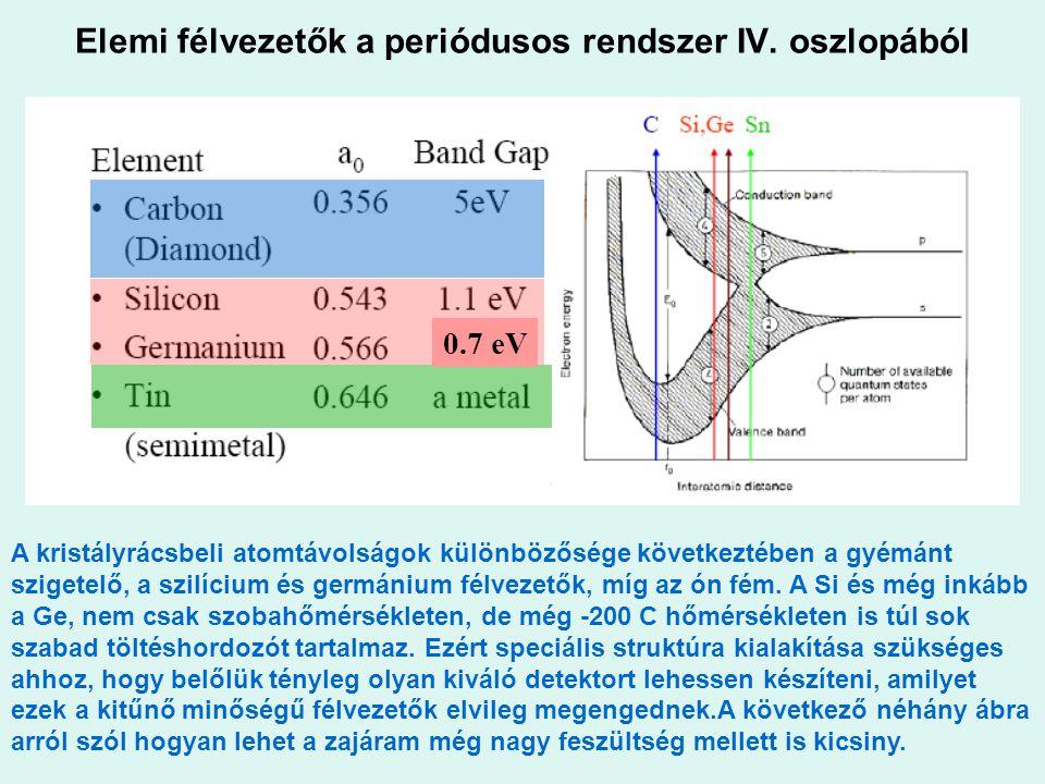 Elemi félvezetők a periódusos rendszer IV. oszlopából A kristályrácsbeli atomtávolságok különbözősége következtében a gyémánt szigetelő, a szilícium é