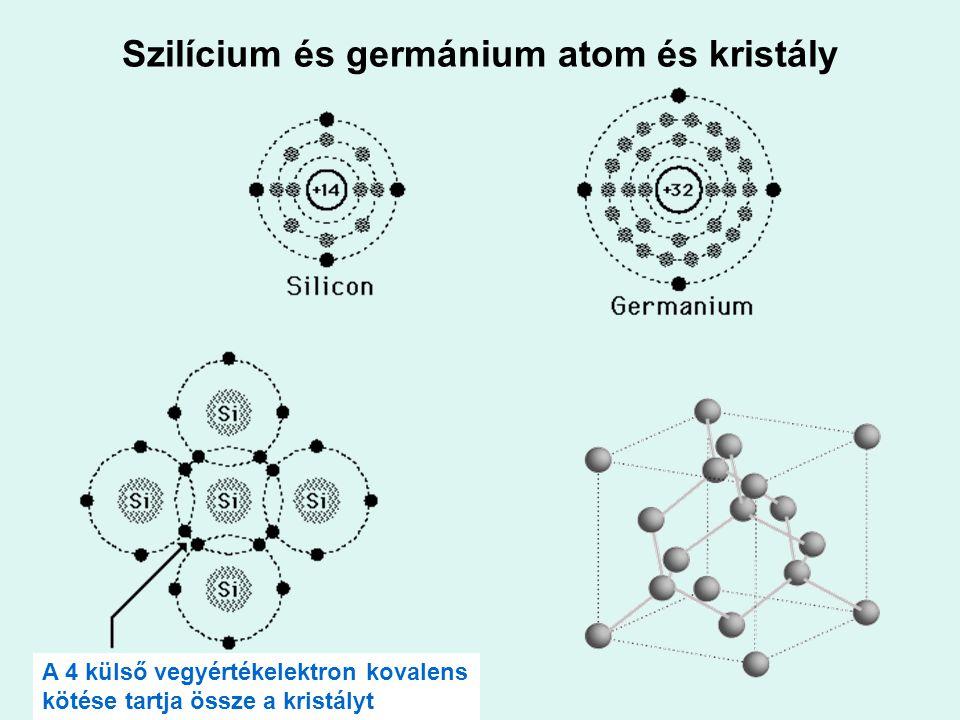 Szilícium és germánium atom és kristály A 4 külső vegyértékelektron kovalens kötése tartja össze a kristályt