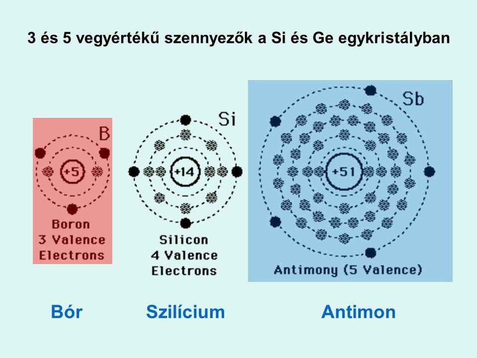 3 és 5 vegyértékű szennyezők a Si és Ge egykristályban Bór SzilíciumAntimon