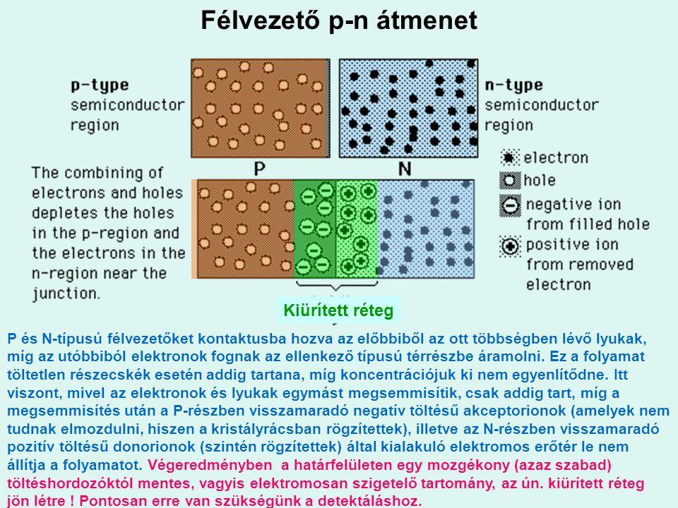 Félvezető p-n átmenet P és N-típusú félvezetőket kontaktusba hozva az előbbiből az ott többségben lévő lyukak, míg az utóbbiból elektronok fognak az e