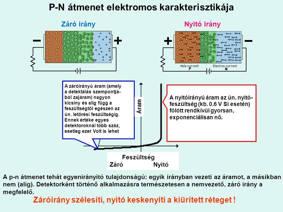 P-N átmenet elektromos karakterisztikája Záró irány Nyitó irány A záróirányú áram (amely a detektálás szempontjá- ból zajáram) nagyon kicsiny és alig