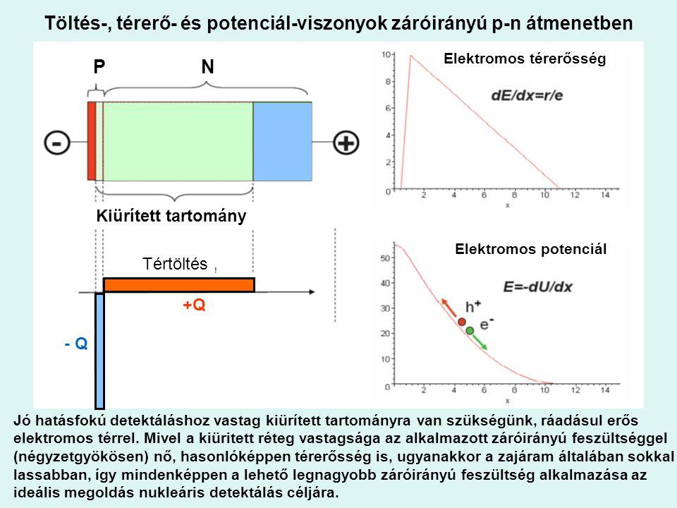 Töltés-, térerő- és potenciál-viszonyok záróirányú p-n átmenetben Jó hatásfokú detektáláshoz vastag kiürített tartományra van szükségünk, ráadásul erő