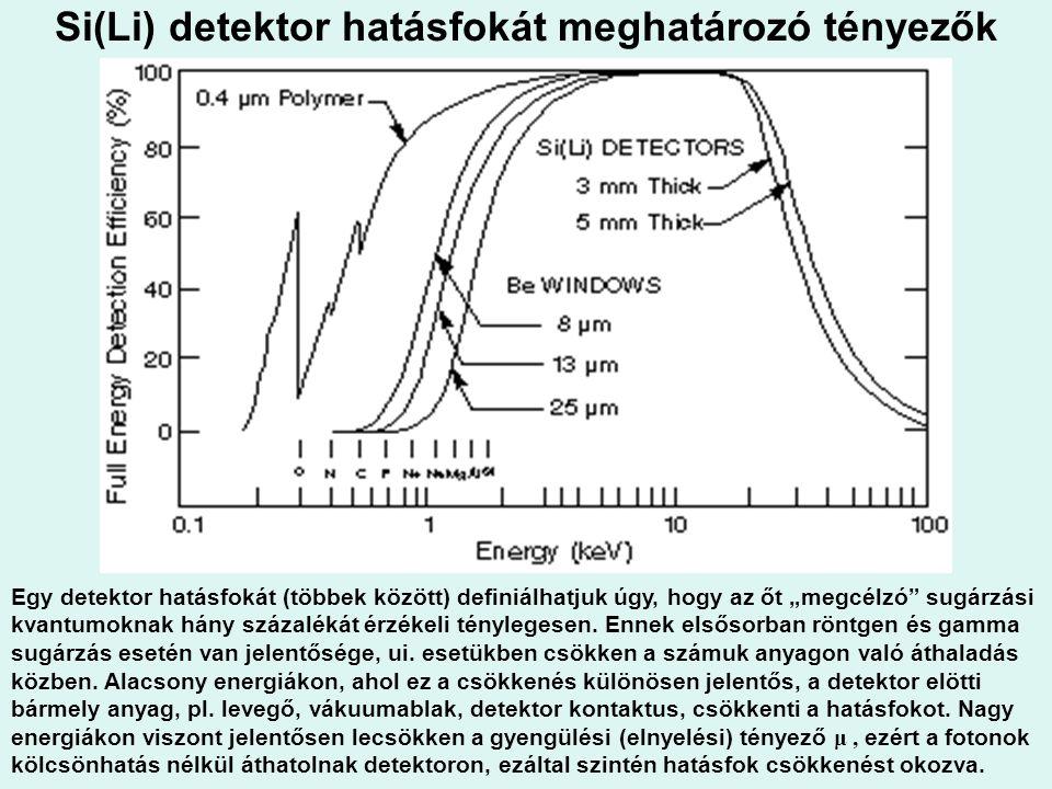 """Si(Li) detektor hatásfokát meghatározó tényezők Egy detektor hatásfokát (többek között) definiálhatjuk úgy, hogy az őt """"megcélzó"""" sugárzási kvantumokn"""