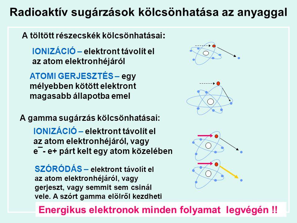 Radioaktív sugárzások kölcsönhatása az anyaggal IONIZÁCIÓ – elektront távolít el az atom elektronhéjáról A töltött részecskék kölcsönhatásai : ATOMI G