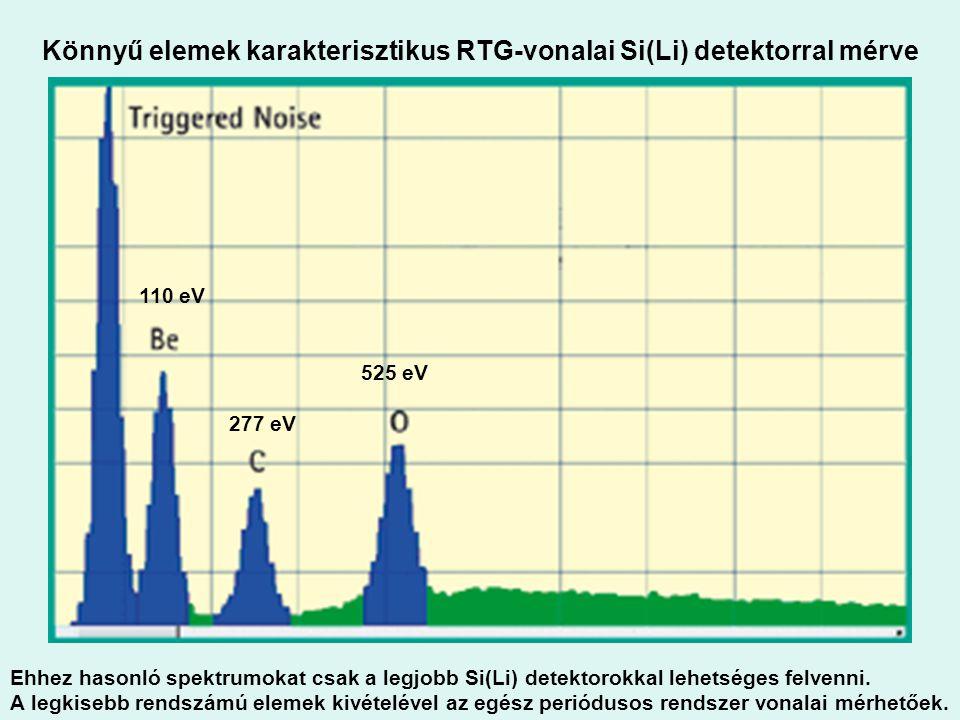 Könnyű elemek karakterisztikus RTG-vonalai Si(Li) detektorral mérve Ehhez hasonló spektrumokat csak a legjobb Si(Li) detektorokkal lehetséges felvenni