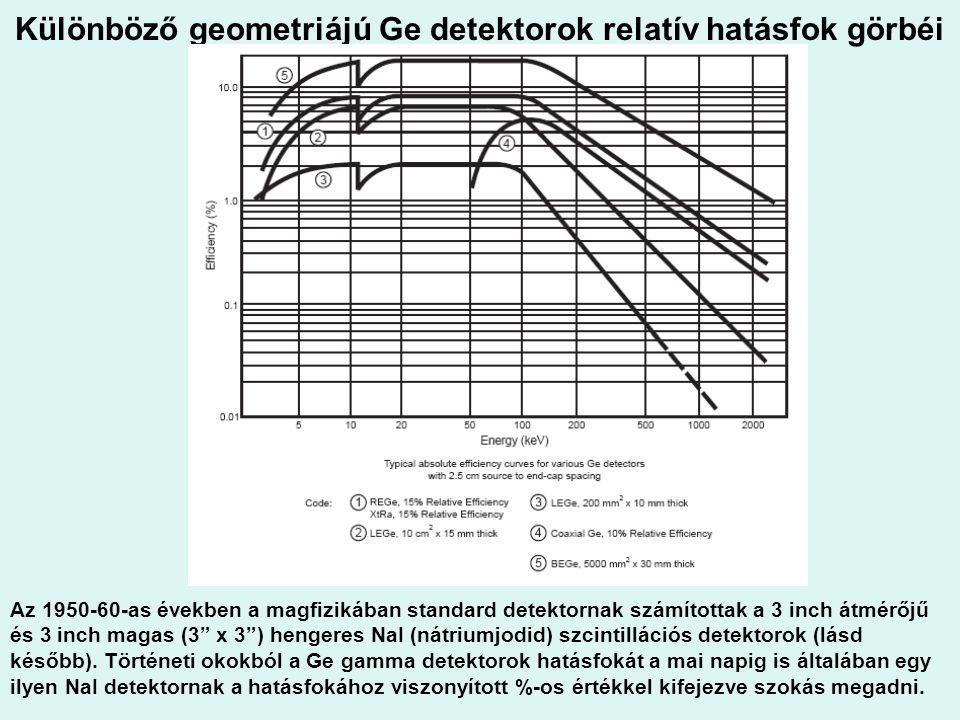Különböző geometriájú Ge detektorok relatív hatásfok görbéi Az 1950-60-as években a magfizikában standard detektornak számítottak a 3 inch átmérőjű és