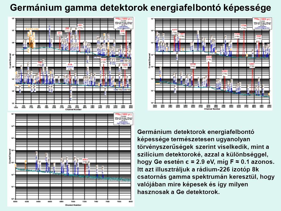 Germánium gamma detektorok energiafelbontó képessége Germánium detektorok energiafelbontó képessége természetesen ugyanolyan törvényszerűségek szerint