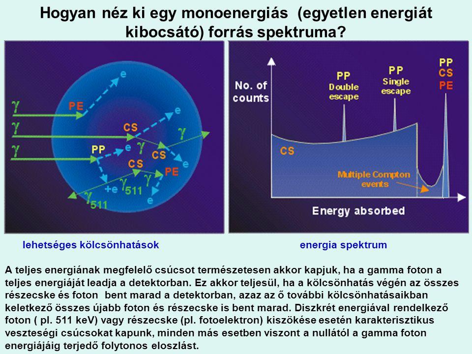 Hogyan néz ki egy monoenergiás (egyetlen energiát kibocsátó) forrás spektruma? lehetséges kölcsönhatások energia spektrum A teljes energiának megfelel