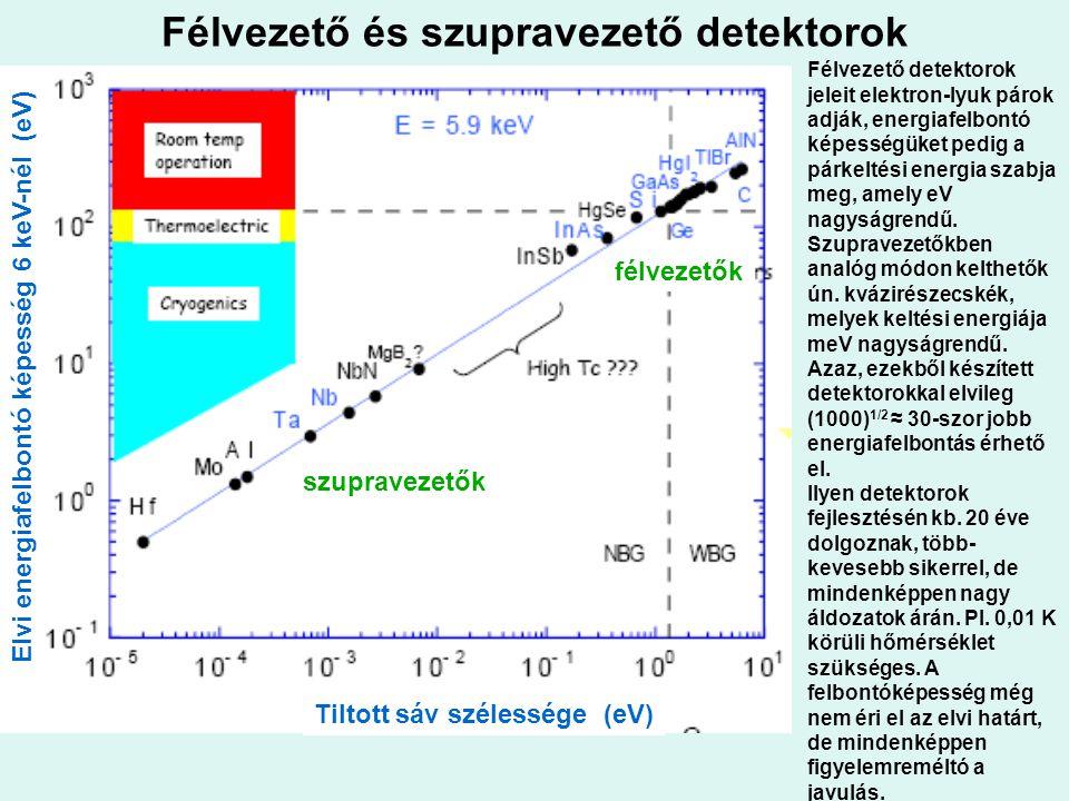 Félvezető és szupravezető detektorok Tiltott sáv szélessége (eV) Elvi energiafelbontó képesség 6 keV-nél (eV) szupravezetők félvezetők Félvezető detek