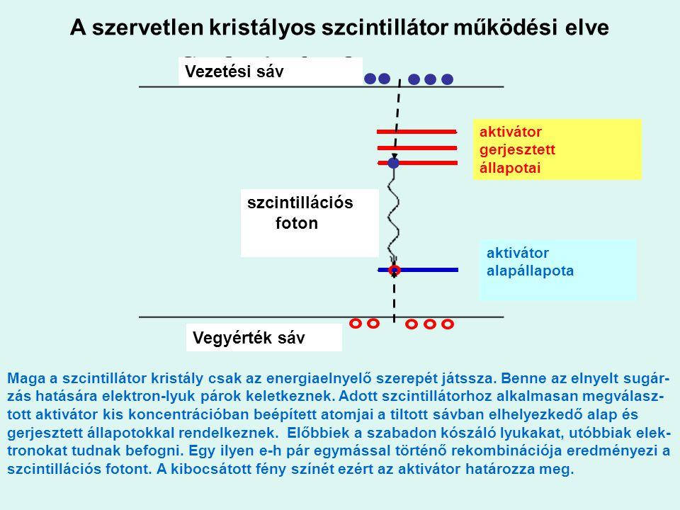 A szervetlen kristályos szcintillátor működési elve Vezetési sáv Vegyérték sáv szcintillációs foton aktivátor gerjesztett állapotai aktivátor alapálla