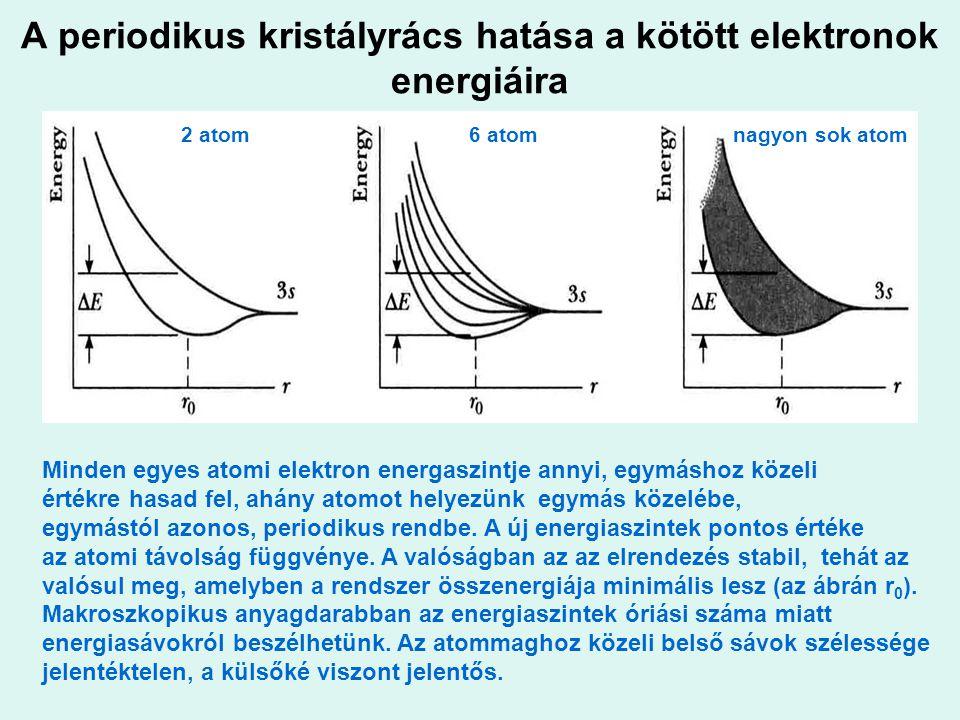 """Nemlokalizált vegyértékelektronok (a kristályon belül el tudnak mozdulni) Lokalizált belső héj (""""törzs ) elektronok (helyhez vannak kötve) Üresen maradt elektron szintek Szilárdtest Atom Molekula Közeli atomok hatása az elektronok energiaszintjére: potenciálgödör modell megközelítés Szilárdtest Zéró energiaszint Atom Molekula"""